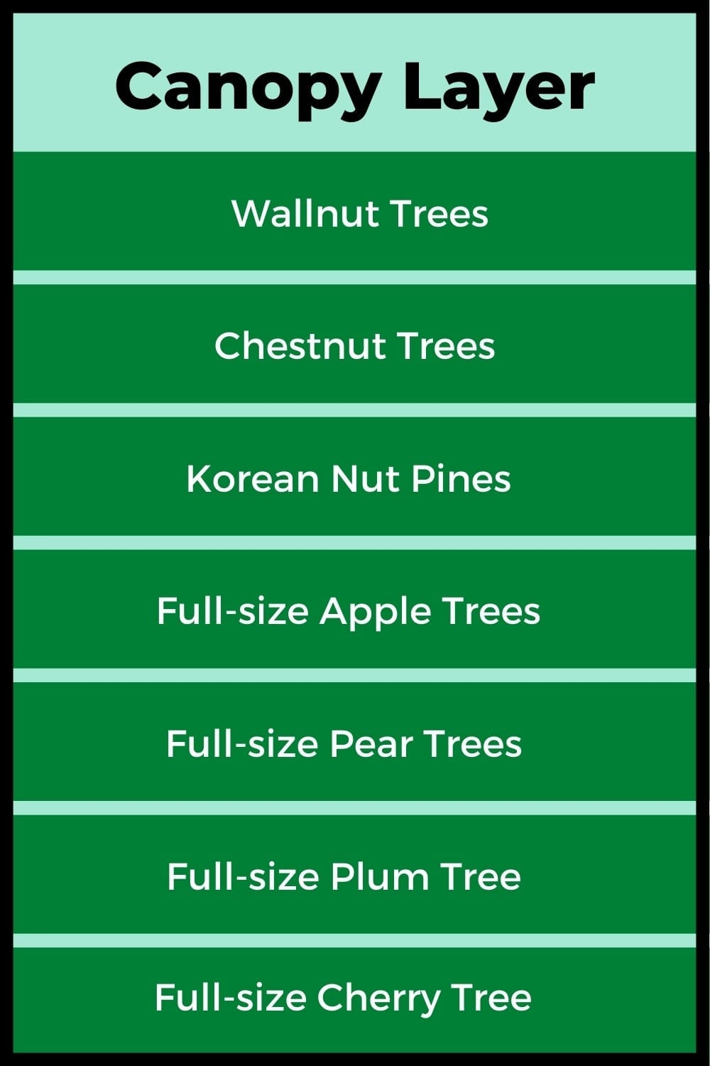 Plants Suitable for the Canopy Layer