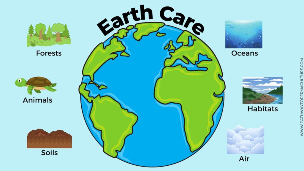 Earth Care (permaculture ethics) infographic showing what's included in earth care