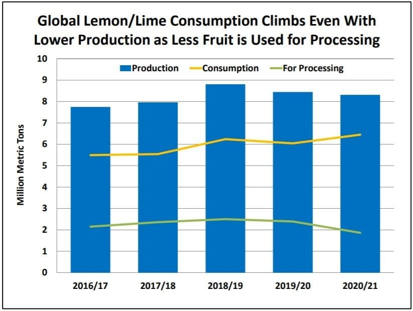 Bar chart showing global lemon and lime production from2016 through to 2021