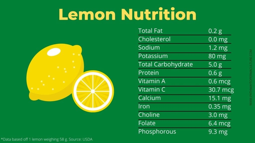 Infographic showing the nutrition contained in 1 lemon