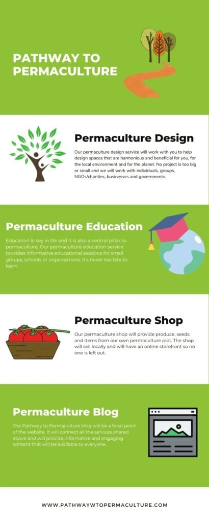 Pathway to Permaculture Website Infographic