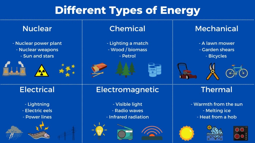 Different types of energy with examples infographic